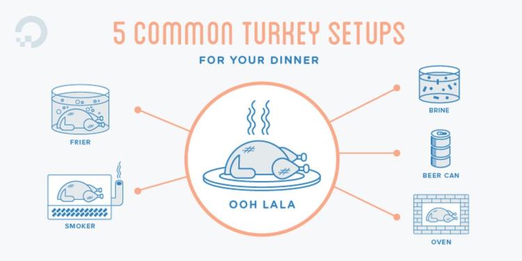 5 Common Turkey Setups For Your Dinner